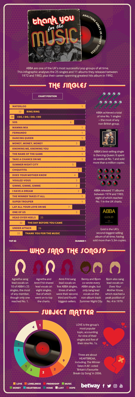 ABBA infograph